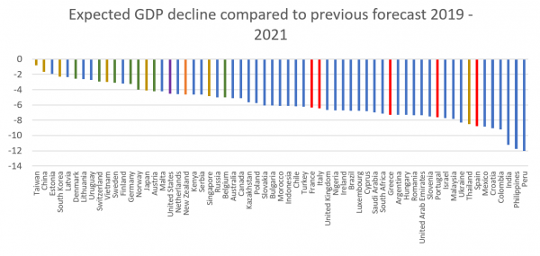 Expected GDP decline compared to previous forecast 2019 2021